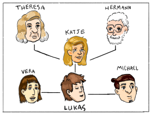 Lukas's family tree